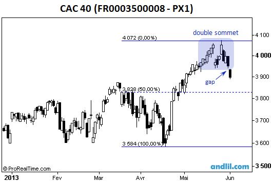 L'indice CAC 40 a formé un double sommet (ou figure en M)