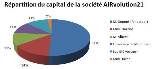 Répartition du capital de la société AIRvolution21