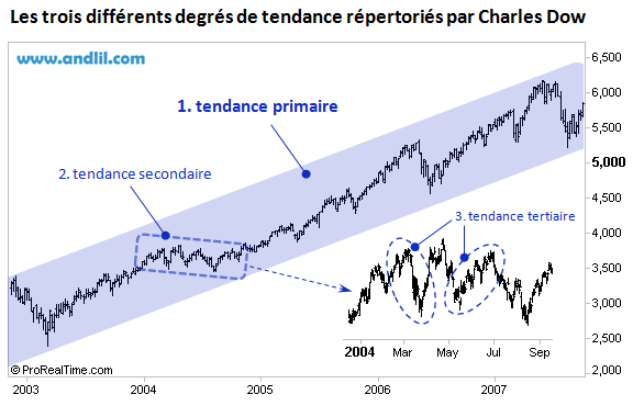 theorie-dow-CAC40