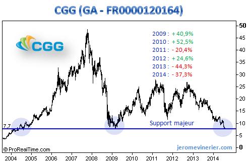 Analyse technique de l'action CGG sur 10 ans