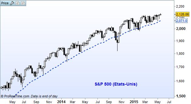 Le S&P 500 sur une base hebdomadaire